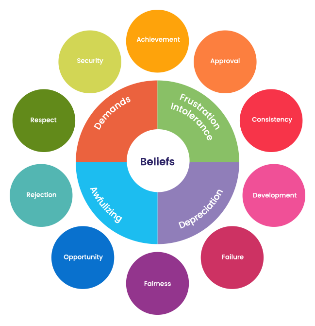 Performance Areas and beliefs